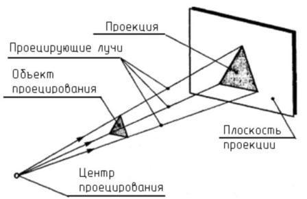 http://cherch-ikt.ucoz.ru/osnov/razd2/img/proec_1.jpg